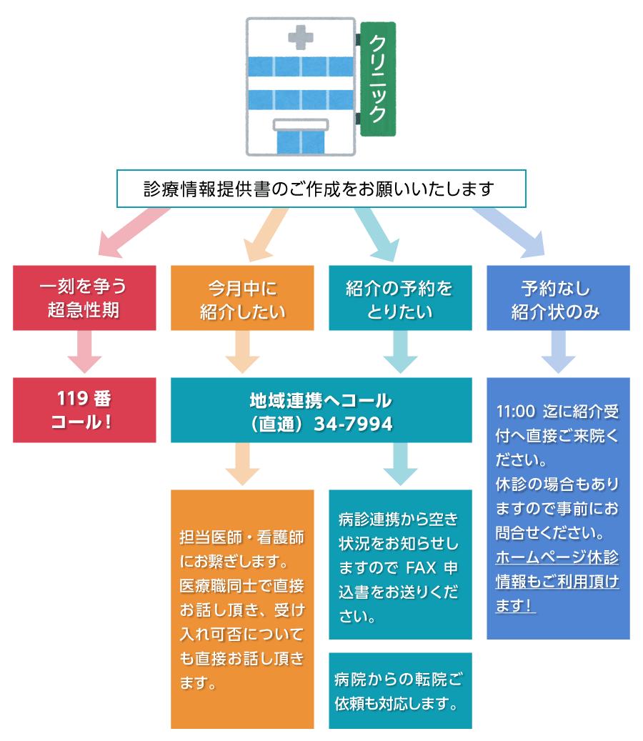 かかりつけ医からの緊急紹介(当日紹介)